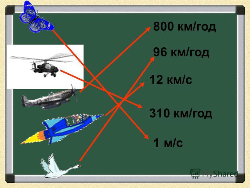 Поясніть зміст висловлювань: Літак летить зі швидкістю 800 км/год Машина їде зі швидкістю 60 км/год Катер пливе зі швидкістю 22 км/год Равлик повзе зі швидкістю 50 см/хв