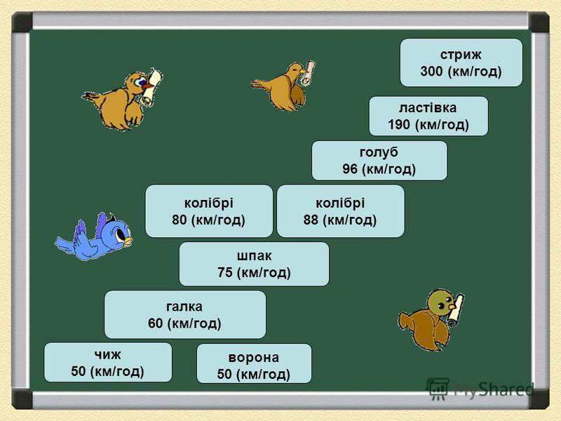 Ворона летіла 3 год зі швидкістю 50км/год. Шпак таку саму відстань пролітає за 2 години. З якою швидкістю летить шпак? ш п а к 7 5 ( к м / г о д ) в о р о н а 5 0 ( к м / г о д ) Х км за 3 год Х км за 2 год V = 5 0 км/год V = ? км/год 50 х 3 = 150 (к