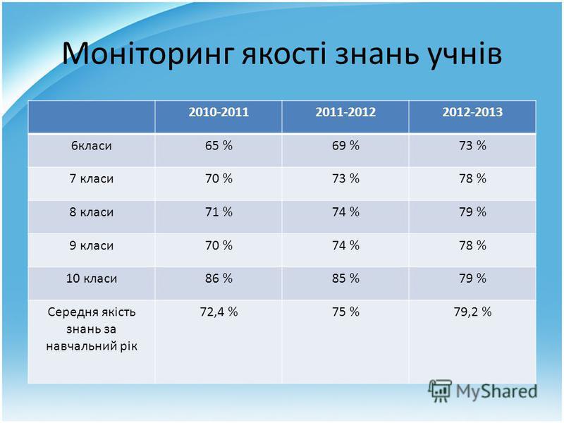 Моніторинг якості знань учнів 2010-20112011-20122012-2013 6класи65 %69 %73 % 7 класи70 %73 %78 % 8 класи71 %74 %79 % 9 класи70 %74 %78 % 10 класи86 %85 %79 % Середня якість знань за навчальний рік 72,4 %75 %79,2 %