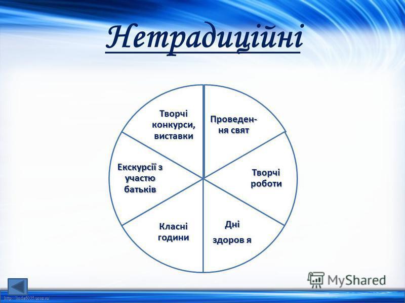 http://linda6035.ucoz.ru/ Нетрадиційні Проведен- ня свят Творчі роботи Дні здоров я Класні години Екскурсії з участю батьків Творчі конкурси, виставки