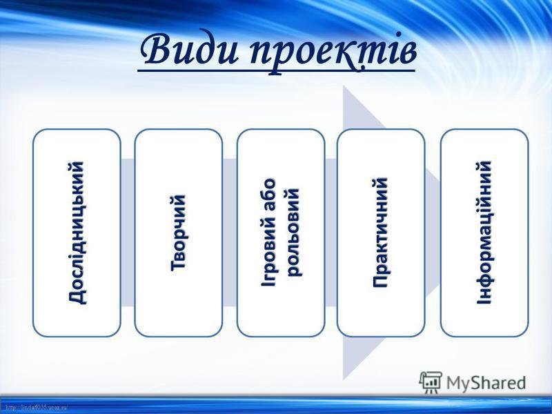 http://linda6035.ucoz.ru/ Види проектів ДослідницькийТворчий Ігровий або рольовий Практичний Інформаційний