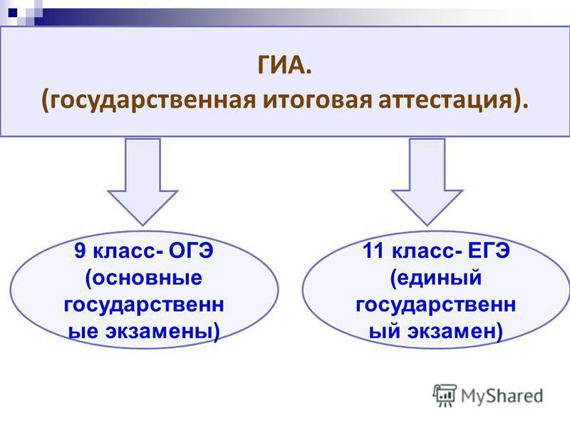 ГИА. (государственная итоговая аттестация). 9 класс- ОГЭ (основные государственные экзамены) 11 класс- ЕГЭ (единый государственный экзамен)