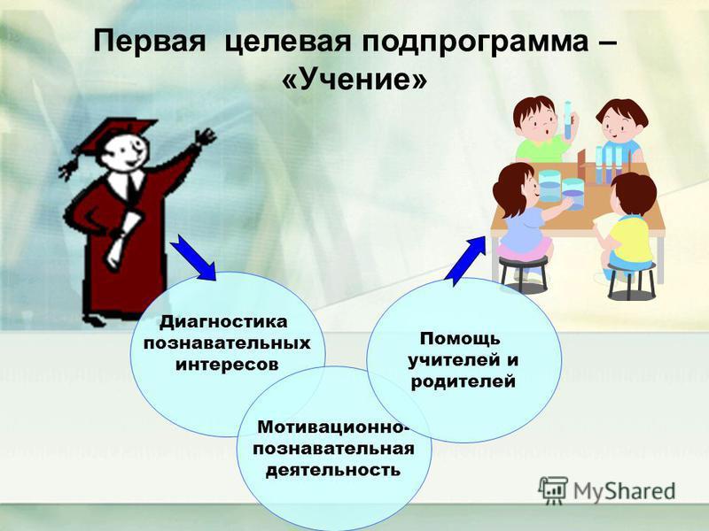 Первая целевая подпрограмма – «Учение» Диагностика познавательных интересов Мотивационно- познавательная деятельность Помощь учителей и родителей