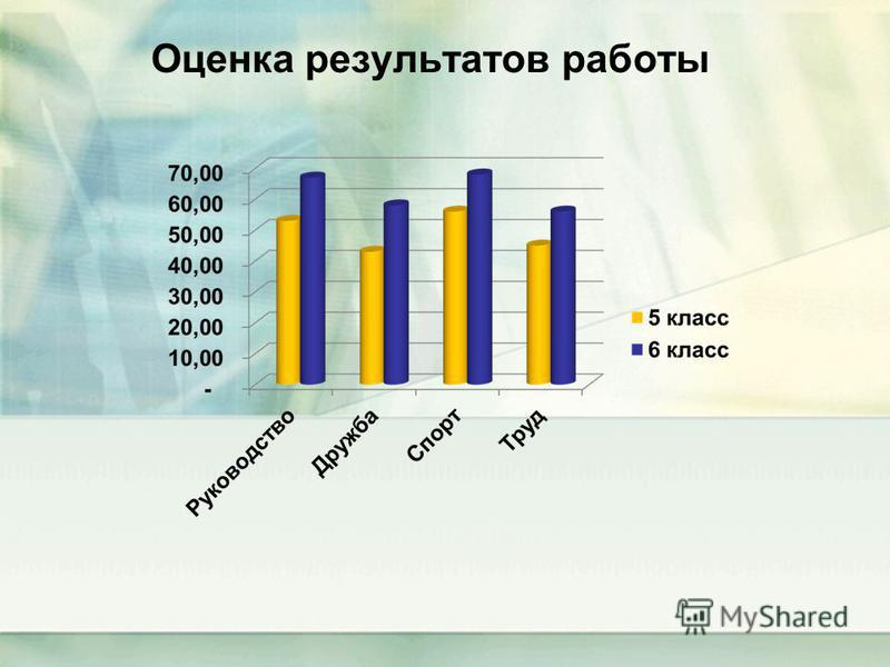 Оценка результатов работы