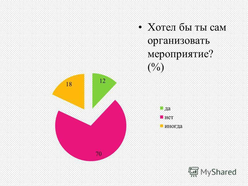 Хотел бы ты сам организовать мероприятие? (%)