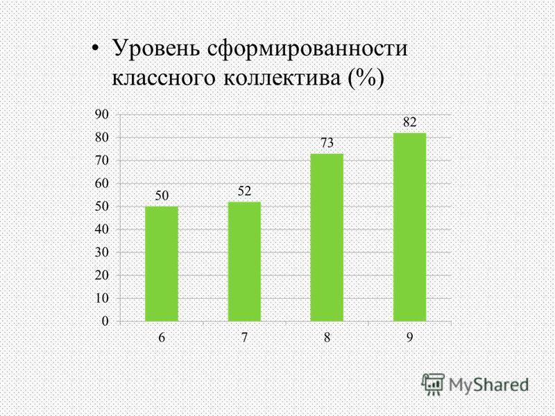 Уровень сформированности классного коллектива (%)