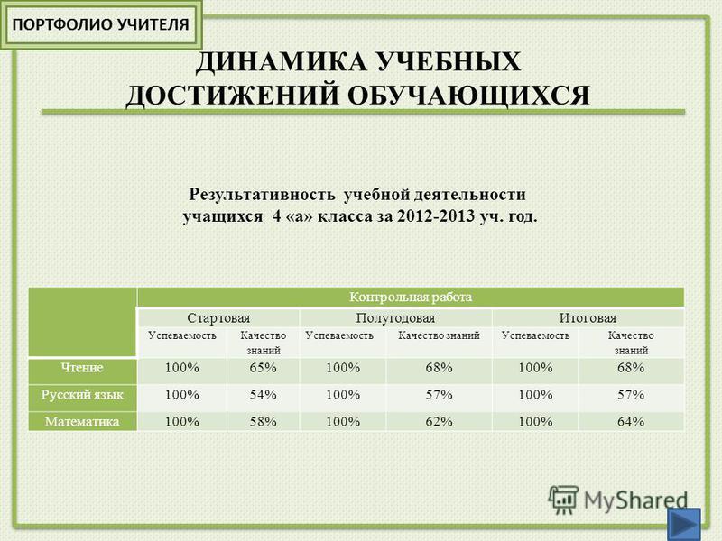 ДИНАМИКА УЧЕБНЫХ ДОСТИЖЕНИЙ ОБУЧАЮЩИХСЯ Контрольная работа Стартовая ПолугодоваяИтоговая Успеваемость Качество знаний Успеваемость Качество знаний Успеваемость Качество знаний Чтение 100%65%100%68%100%68% Русский язык 100%54%100%57%100%57% Математика