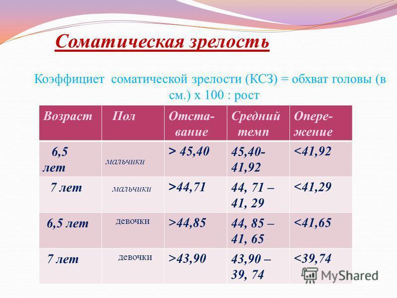 Соматическая зрелость Коэффициет соматической зрелости ( КСЗ ) = обхват головы ( в см.) х 100 : рост Возраст Пол Отста- вание Средний темп Опере- жение 6,5 лет мальчики > 45,4045,40- 41,92 < 41,92 7 лет мальчики >44,7144, 71 – 41, 29 < 41,29 6,5 лет