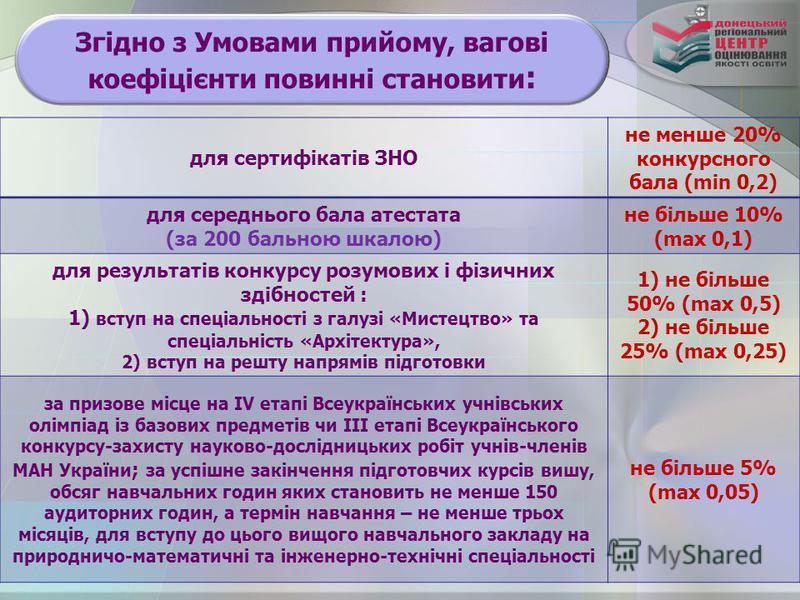 Згідно з Умовами прийому, вагові коефіцієнти повинні становити : для сертифікатів ЗНО не менше 20% конкурсного бала (min 0,2) для середнього бала атестата (за 200 бальною шкалою) не більше 10% (max 0,1) для результатів конкурсу розумових і фізичних з