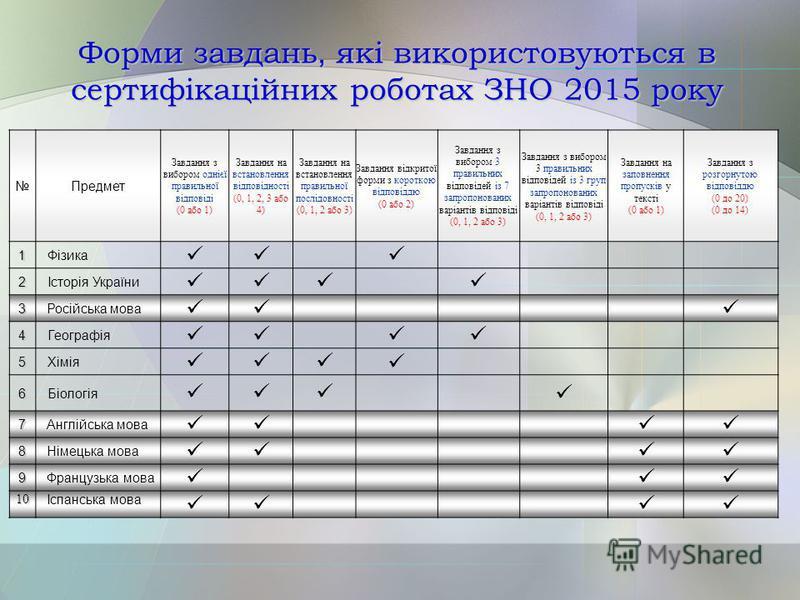 Форми завдань, які використовуються в сертифікаційних роботах ЗНО 2015 року Предмет Завдання з вибором однієї правильної відповіді (0 або 1) Завдання на встановлення відповідності (0, 1, 2, 3 або 4) Завдання на встановлення правильної послідовності (