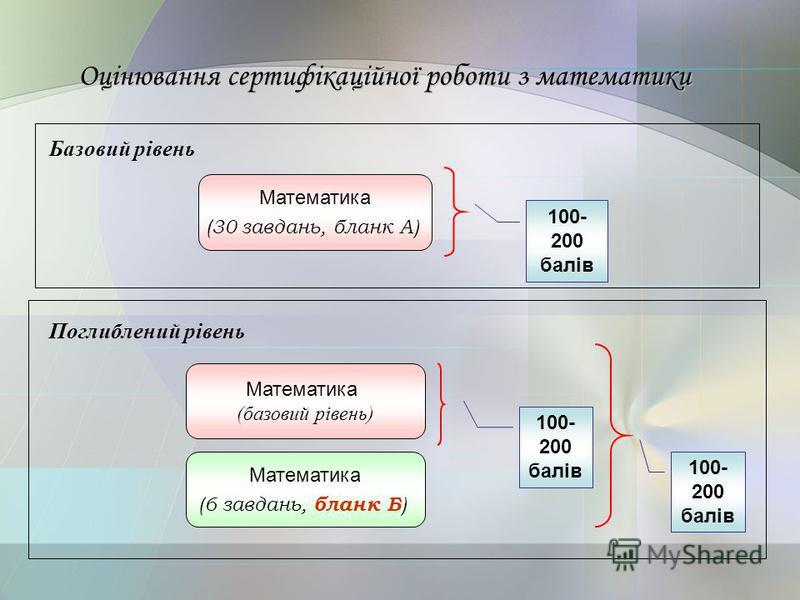 Оцінювання сертифікаційної роботи з математики Математика (30 завдань, бланк А) 100- 200 балів Математика (базовий рівень) Математика (6 завдань, бланк Б ) 100- 200 балів Базовий рівень Поглиблений рівень