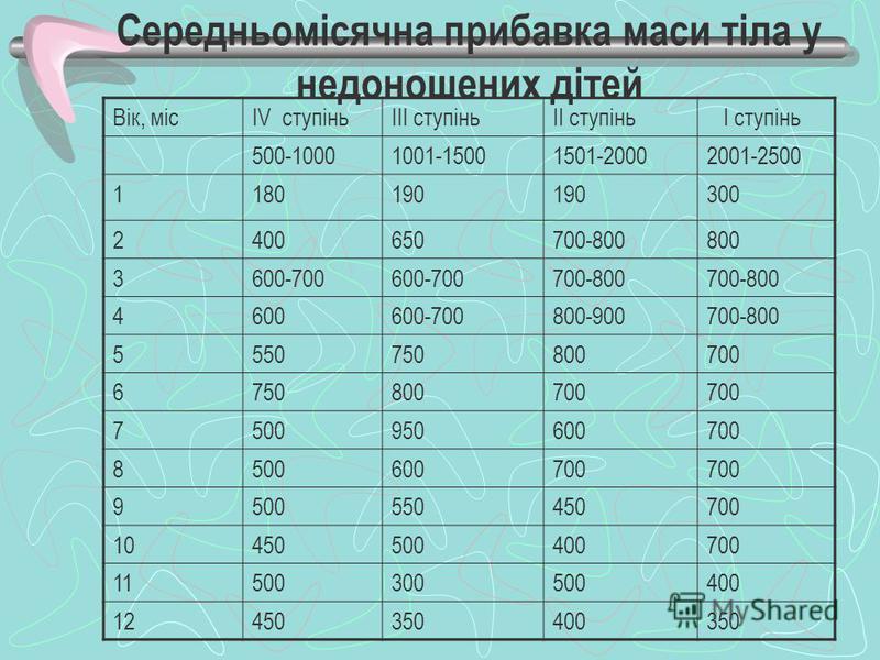 Середньомісячна прибавка маси тіла у недоношених дітей Вік, місIV ступіньIII ступіньII ступінь I ступінь 500-10001001-15001501-20002001-2500 1180190 300 2400650700-800800 3600-700 700-800 4600600-700800-900700-800 5550750800700 6750800700 75009506007