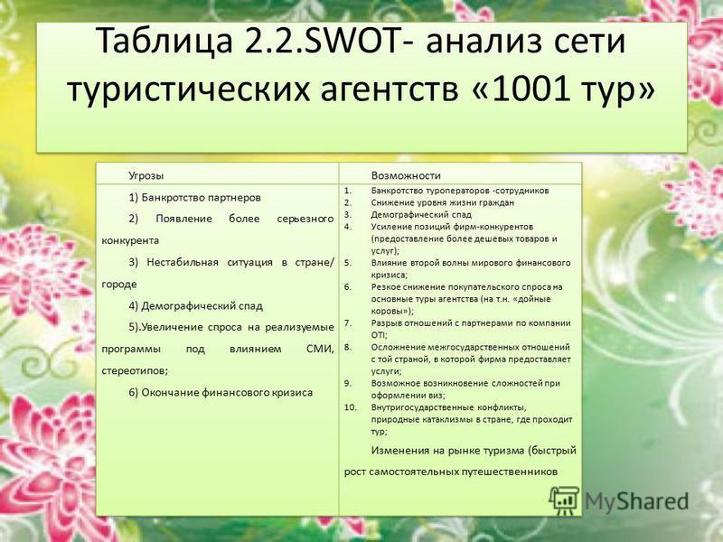 Таблица 2.2.SWOT- анализ сети туристических агентств «1001 тур»