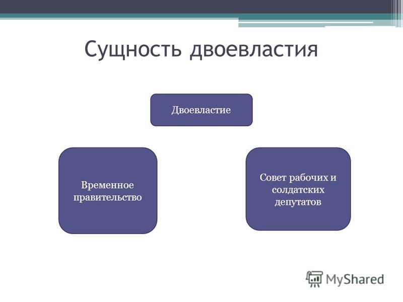 Сущность двоевластия Двоевластие Временное правительство Совет рабочих и солдатских депутатов