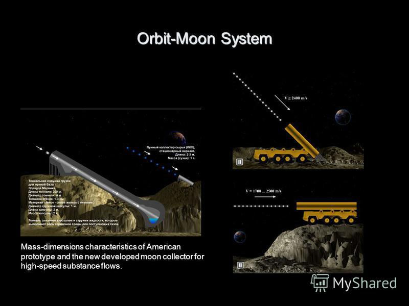 Orbit-Moon System Mass-dimensions characteristics of American prototype and the new developed moon collector for high-speed substance flows.