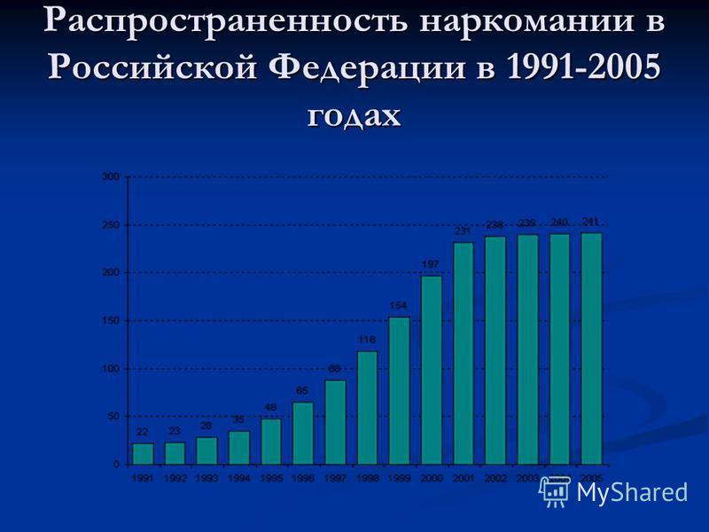 Распространенность наркомании в Российской Федерации в 1991-2005 годах