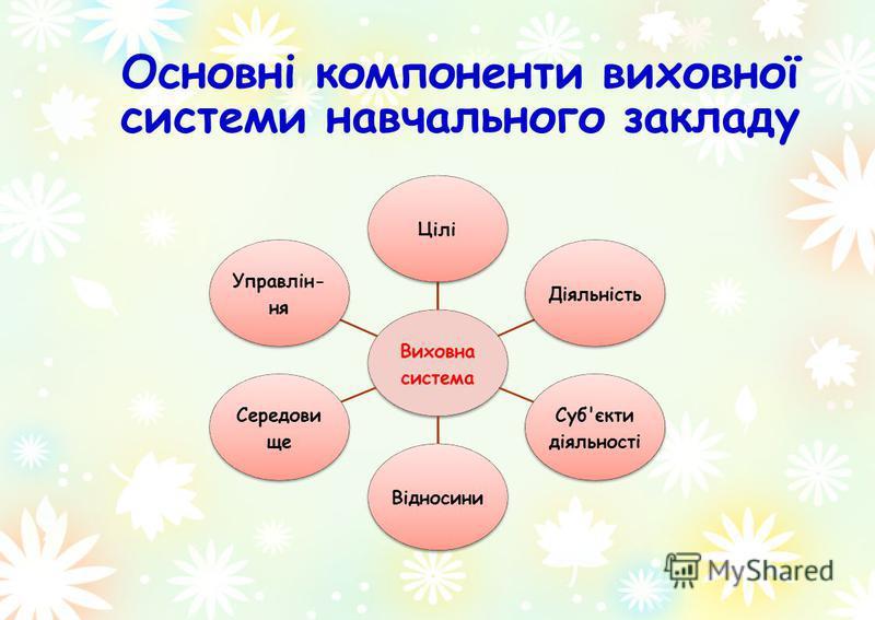 Основні компоненти виховної системи навчального закладу Виховна система ЦіліДіяльність Суб'єкти діяльності Відносини Середови ще Управлін- ня