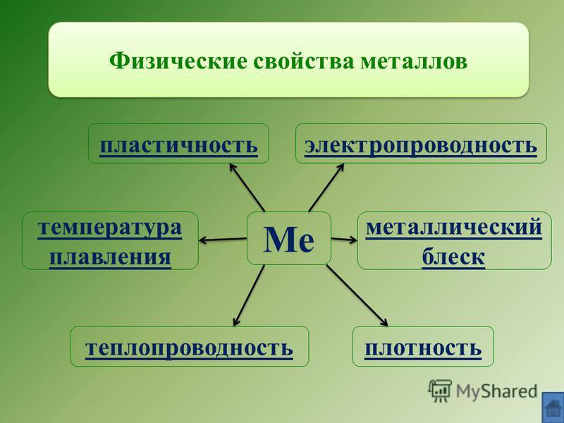 Физические свойства металлов Ме плотность температура плавления теплопроводность пластичность электропроводность металлический блеск