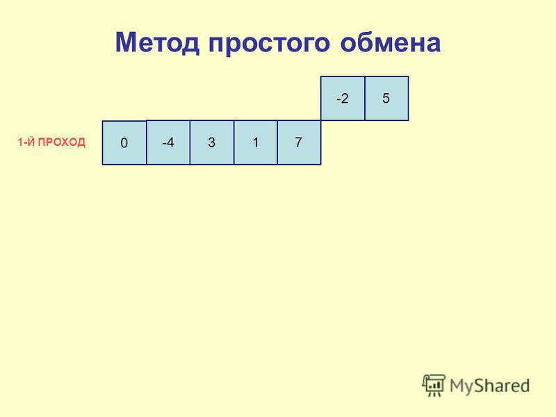 0 -4317 -25 1-Й ПРОХОД Метод простого обмена