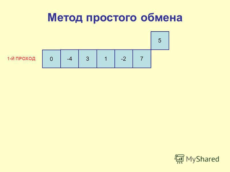 0 -431-27 5 1-Й ПРОХОД Метод простого обмена