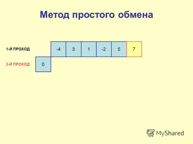 0 -431-257 1-Й ПРОХОД 2-Й ПРОХОД Метод простого обмена