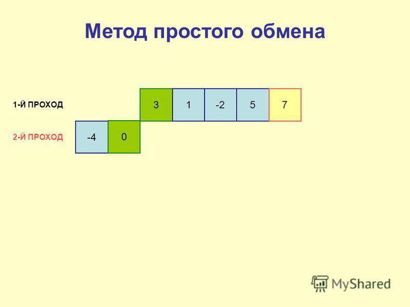 -4 0 31-257 1-Й ПРОХОД 2-Й ПРОХОД Метод простого обмена