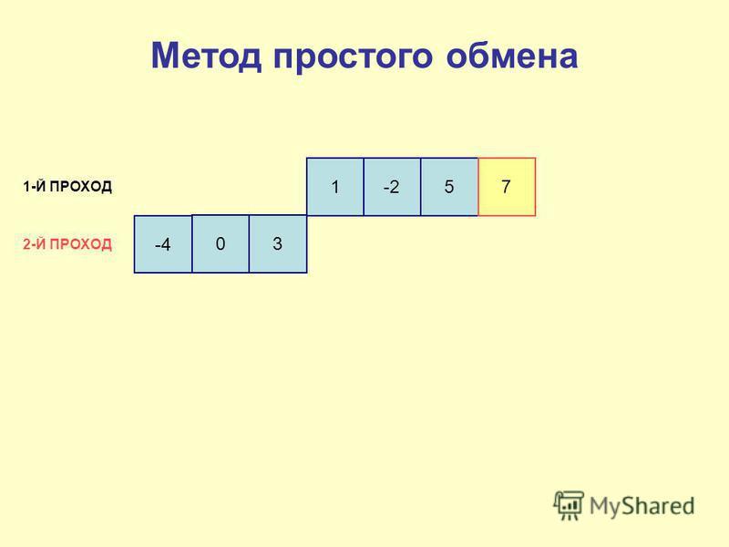 -4 03 1-257 1-Й ПРОХОД 2-Й ПРОХОД Метод простого обмена