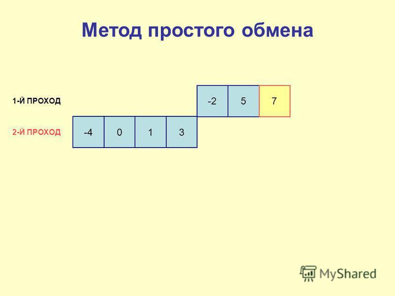 -4 013 -257 1-Й ПРОХОД 2-Й ПРОХОД Метод простого обмена