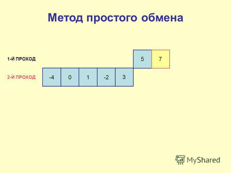 -4 01-2 3 57 1-Й ПРОХОД 2-Й ПРОХОД Метод простого обмена