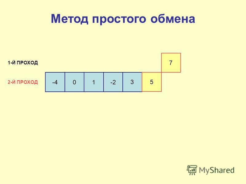 -4 01-2 3 5 7 1-Й ПРОХОД 2-Й ПРОХОД Метод простого обмена