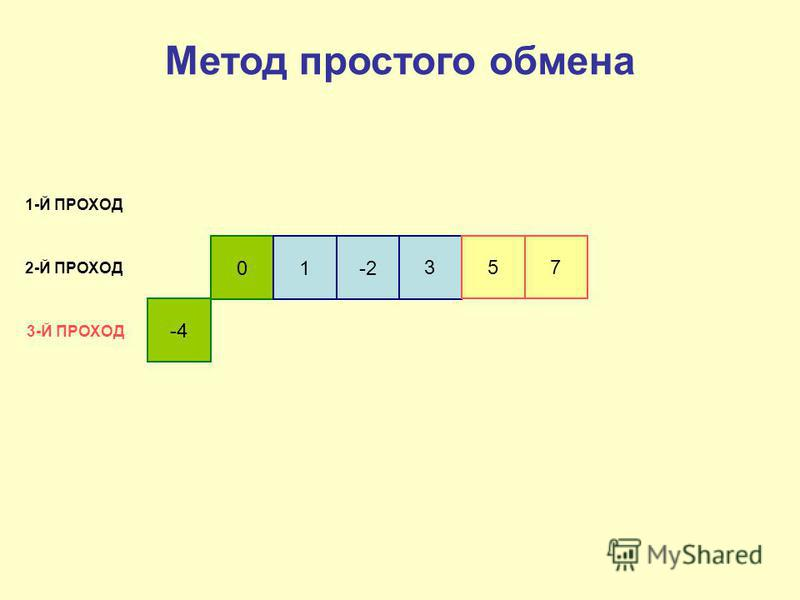 -4 01-2 3 5 7 1-Й ПРОХОД 2-Й ПРОХОД 3-Й ПРОХОД Метод простого обмена
