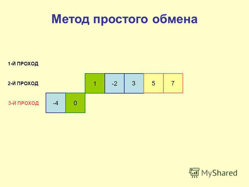 -4 0 1-2 3 5 7 1-Й ПРОХОД 2-Й ПРОХОД 3-Й ПРОХОД Метод простого обмена