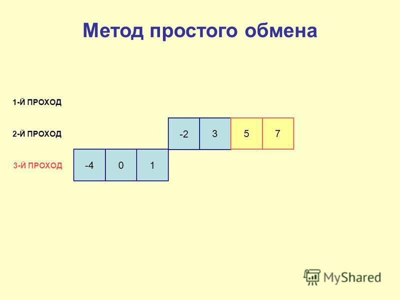 -4 01 -2 3 5 7 1-Й ПРОХОД 2-Й ПРОХОД 3-Й ПРОХОД Метод простого обмена
