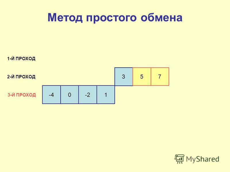 -4 0-21 3 5 7 1-Й ПРОХОД 2-Й ПРОХОД 3-Й ПРОХОД Метод простого обмена