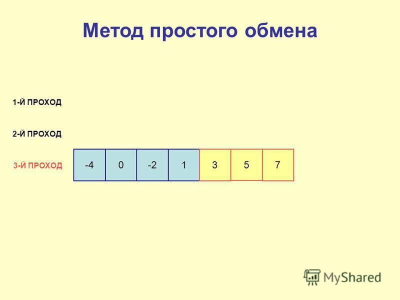 -40-213 5 7 1-Й ПРОХОД 2-Й ПРОХОД 3-Й ПРОХОД Метод простого обмена