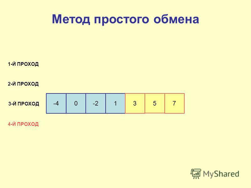 -40-213 5 7 1-Й ПРОХОД 2-Й ПРОХОД 3-Й ПРОХОД 4-Й ПРОХОД Метод простого обмена