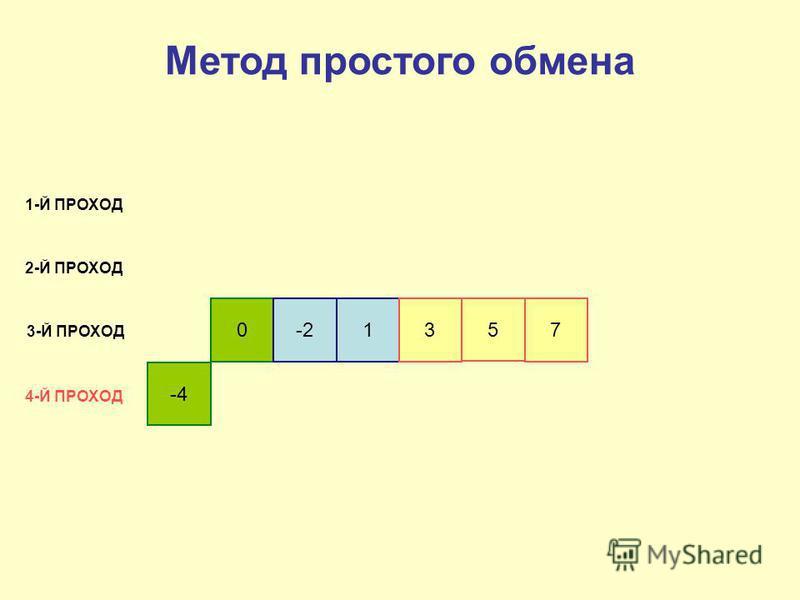 -4 0-213 5 7 1-Й ПРОХОД 2-Й ПРОХОД 3-Й ПРОХОД 4-Й ПРОХОД Метод простого обмена