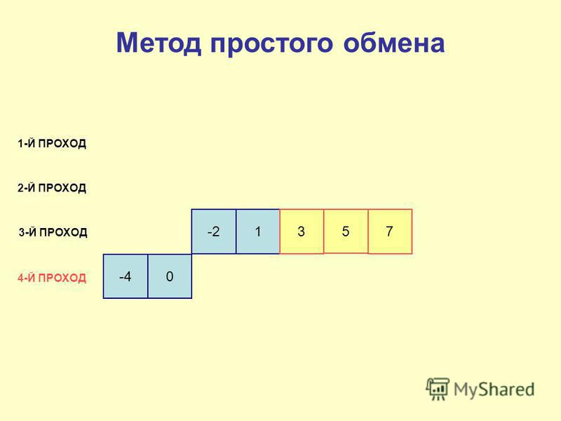 -40 -213 5 7 1-Й ПРОХОД 2-Й ПРОХОД 3-Й ПРОХОД 4-Й ПРОХОД Метод простого обмена