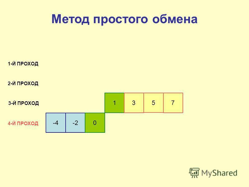 -4-20 13 5 7 1-Й ПРОХОД 2-Й ПРОХОД 3-Й ПРОХОД 4-Й ПРОХОД Метод простого обмена