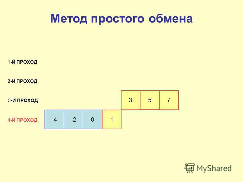 -4-201 3 5 7 1-Й ПРОХОД 2-Й ПРОХОД 3-Й ПРОХОД 4-Й ПРОХОД Метод простого обмена