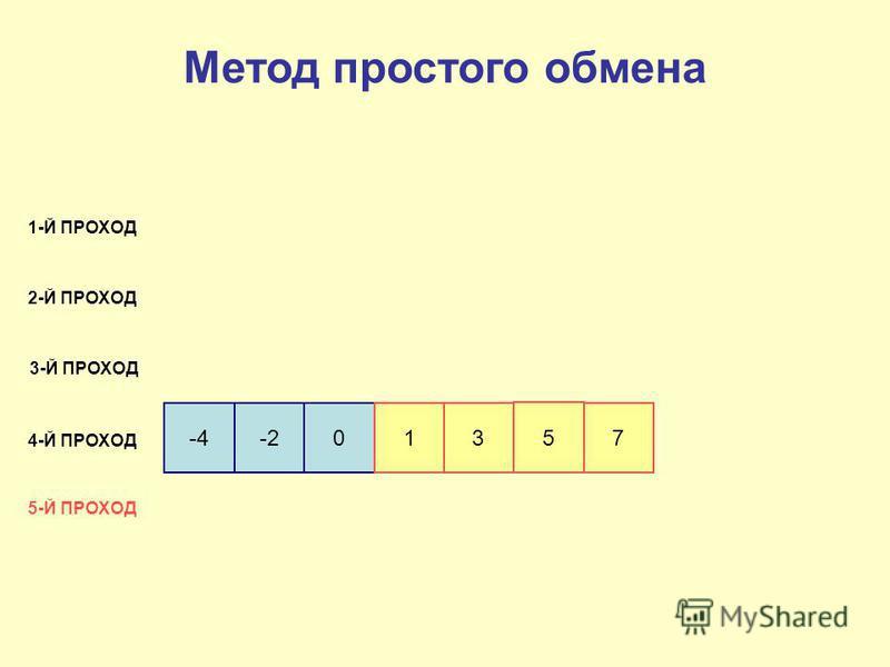 -4-201 3 5 7 1-Й ПРОХОД 2-Й ПРОХОД 3-Й ПРОХОД 4-Й ПРОХОД 5-Й ПРОХОД Метод простого обмена