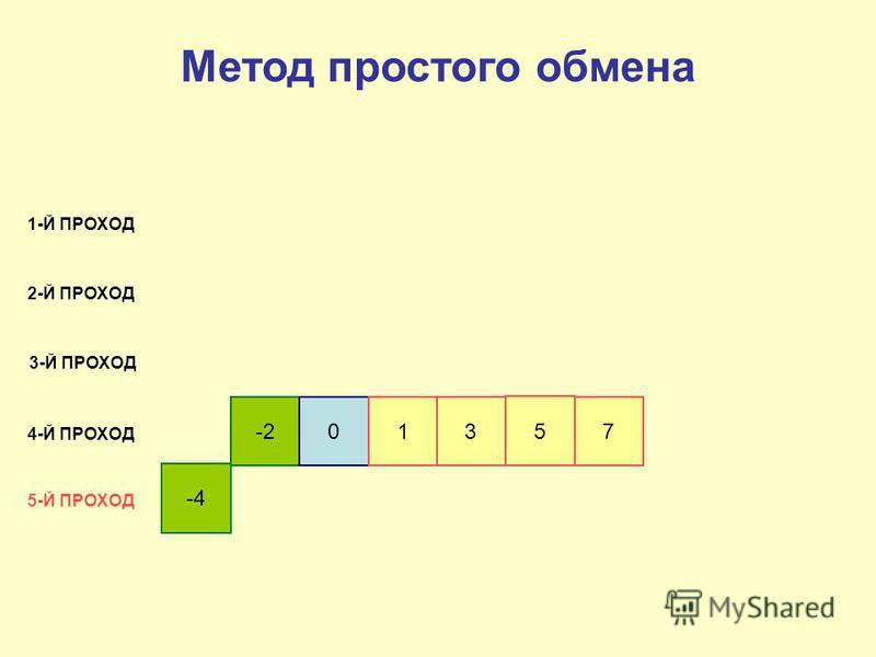 -4 -201 3 5 7 1-Й ПРОХОД 2-Й ПРОХОД 3-Й ПРОХОД 4-Й ПРОХОД 5-Й ПРОХОД Метод простого обмена