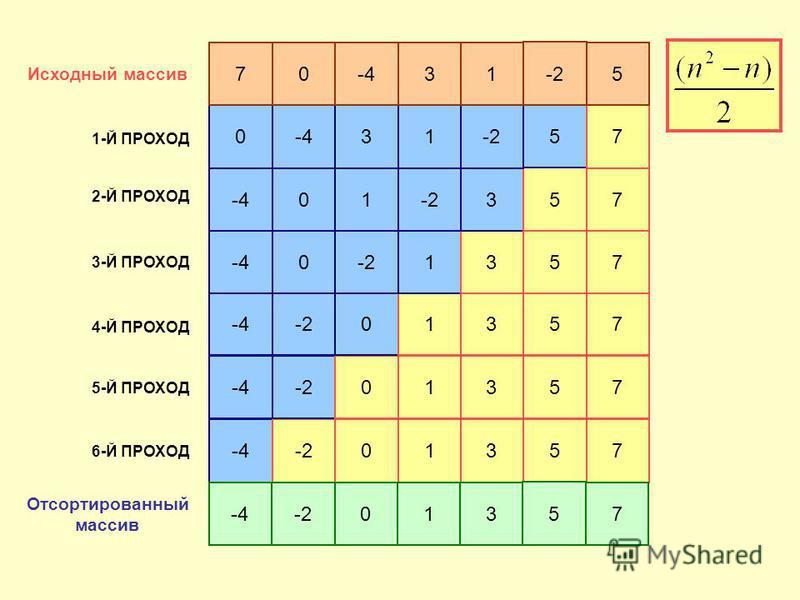 -4-2 013 5 7 Исходный массив 2-Й ПРОХОД 3-Й ПРОХОД 4-Й ПРОХОД 5-Й ПРОХОД 6-Й ПРОХОД -4-2013 5 7 -4-2013 5 7 -40-213 5 7 -401-23 5 7 0-431-2 5 7 70-431 -2 5 1-Й ПРОХОД -4-2 013 5 7 Отсортированный массив