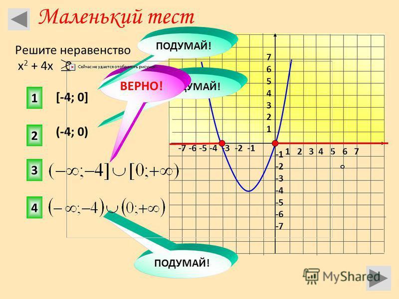 1 2 3 4 5 6 7 -7 -6 -5 -4 -3 -2 -1 76543217654321 -2 -3 -4 -5 -6 -7 [-4; 0] (-4; 0) 2 1 3 4 ПОДУМАЙ! ВЕРНО! ПОДУМАЙ! Маленький тест Решите неравенство х 2 + 4 х < 0 ПОДУМАЙ!