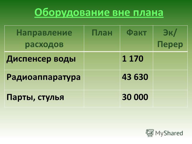 Оборудование вне плана Направление расходов План ФактЭк/ Перер Диспенсер воды 1 170 Радиоаппаратура 43 630 Парты, стулья 30 000