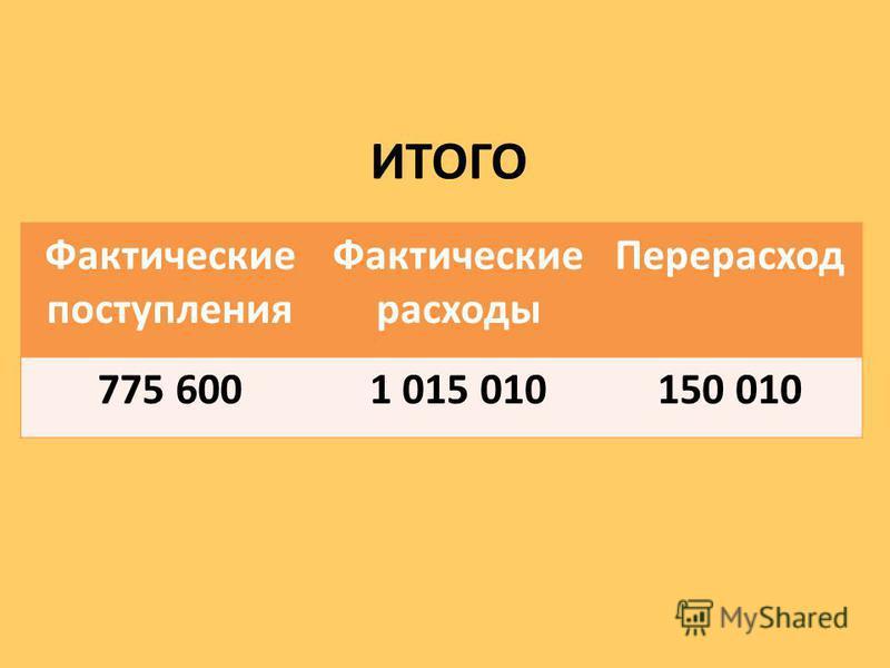 ИТОГО Фактические поступления Фактические расходы Перерасход 775 6001 015 010150 010