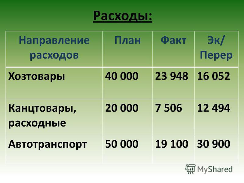 Расходы: Направление расходов План ФактЭк/ Перер Хозтовары 40 00023 94816 052 Канцтовары, расходные 20 0007 50612 494 Автотранспорт 50 00019 10030 900