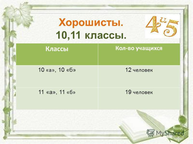 Классы Кол-во учащихся 10 «а», 10 «б» 12 человек 11 «а», 11 «б» 19 человек Хорошисты. 10,11 классы.