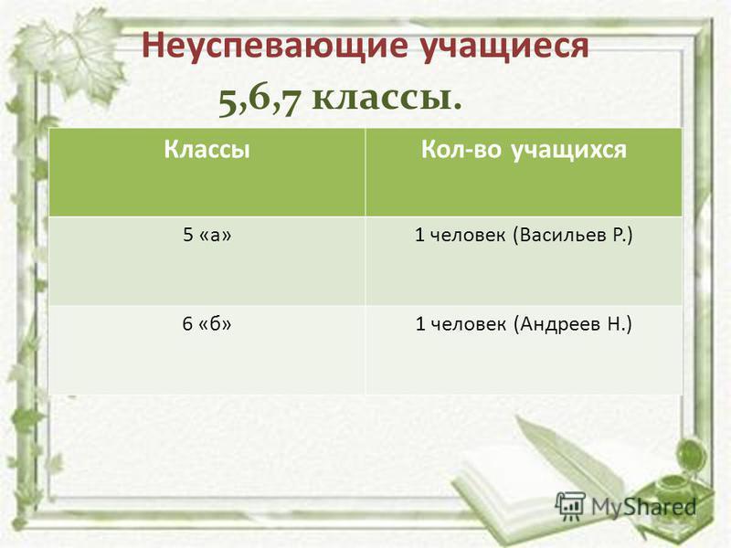 Неуспевающие учащиеся Классы Кол-во учащихся 5 «а»1 человек (Васильев Р.) 6 «б»1 человек (Андреев Н.) 5,6,7 классы.