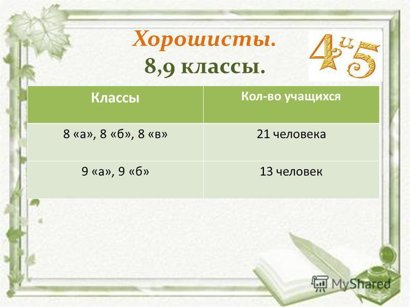 Хорошисты. 8,9 классы. Классы Кол-во учащихся 8 «а», 8 «б», 8 «в»21 человека 9 «а», 9 «б»13 человек